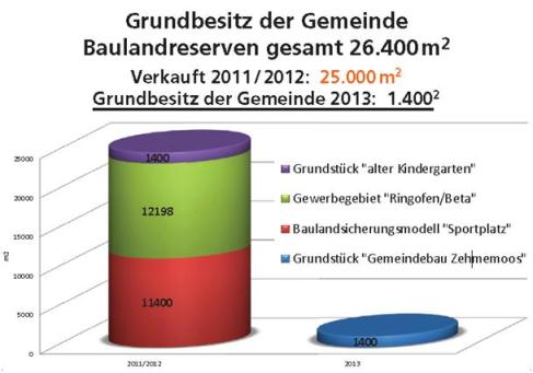 Grundbesitz Gemeinde Bürmoos
