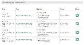 """""""Leistbares Wohnen"""": 4-Zimmerwohnung um € 359.8000.-!!! [Quelle: Team Rauscher]"""